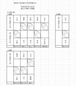 岡山県女子学生剣道大会