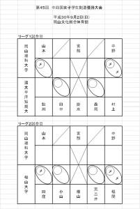 第45回中四国女子学生剣道優勝大会