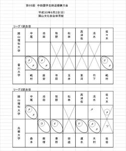 第65回中四国学生剣道優勝大会